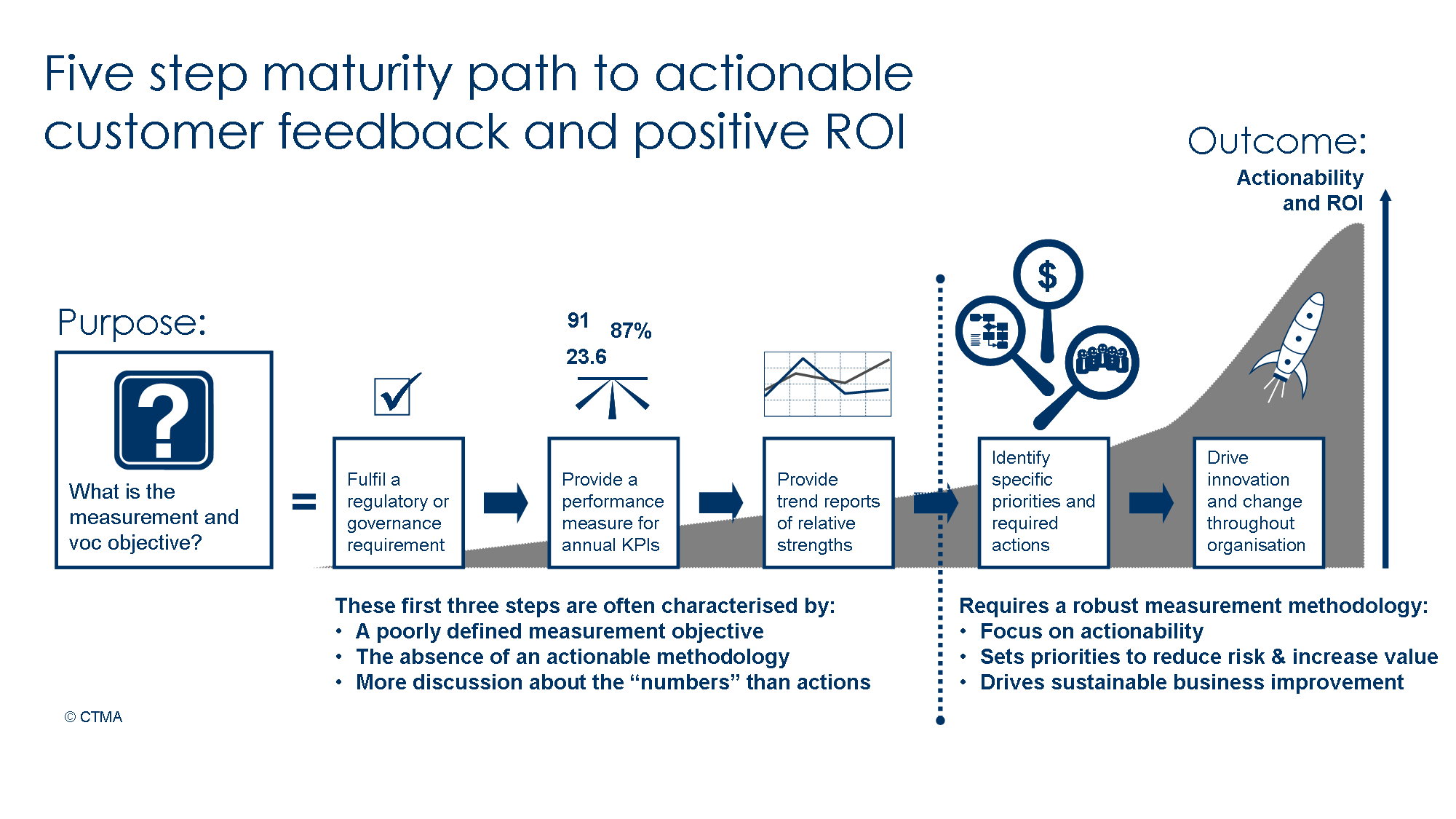 Five Step Maturity Path to Actionable Customer Feedback and Positive ROI