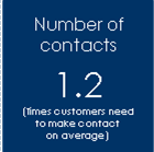 Average Number of Contacts