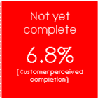 Customer perceived completion